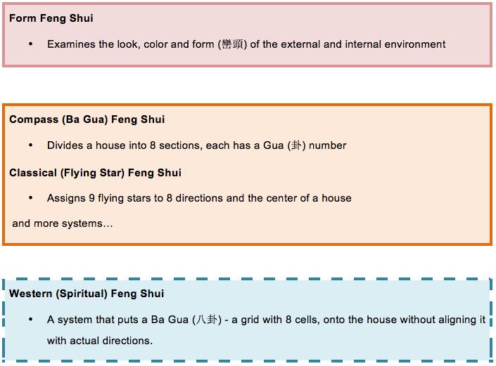 Feng Shui theories
