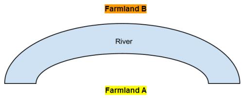 River around farmland