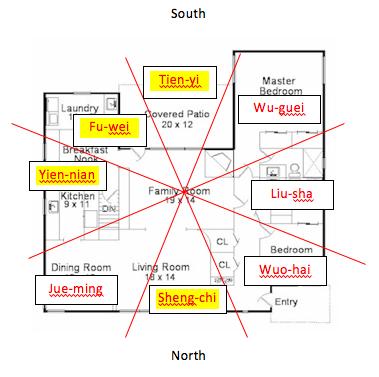 Ba Gua Feng Shui example 1