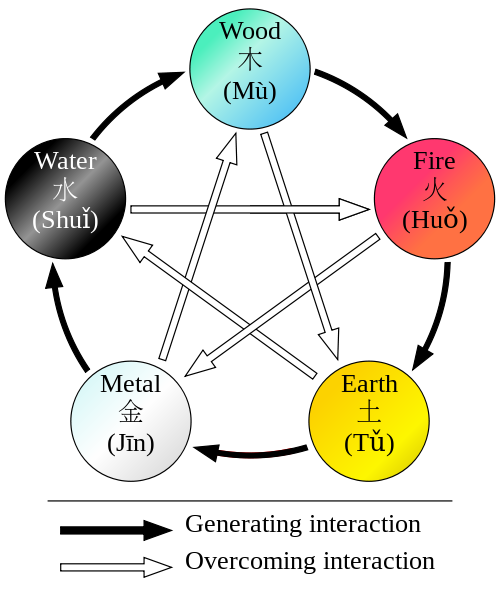 Five Elements and Flying Star Feng Shui [Master Class Lesson 13]