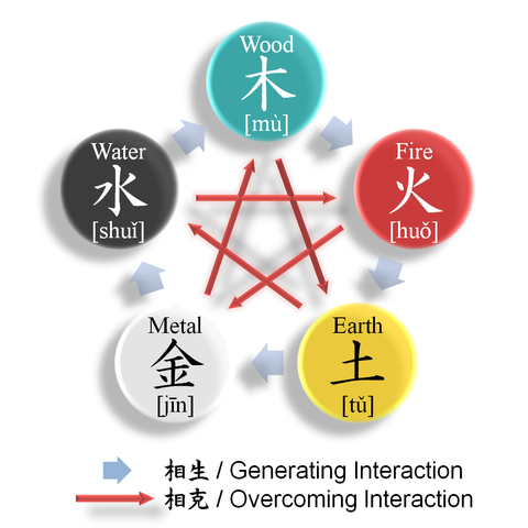 Feng Shui Color - Five Elements